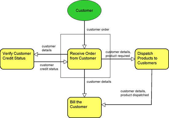 information flow modeling  business process re engineering  bpm    information flow model