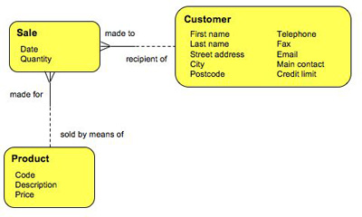 customer_data_structure