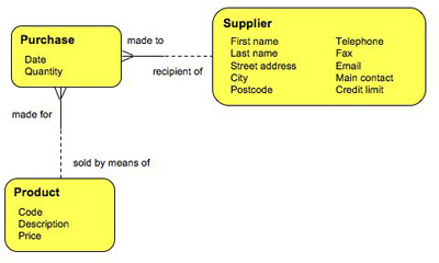 supplier_data_structure
