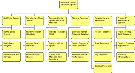 Function Catalogue/Hierarchy