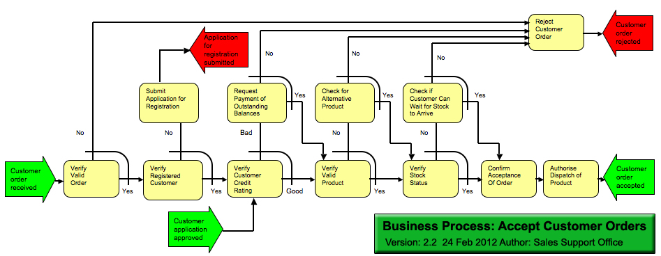 Business Process Diagram for 'Accept Customer Orders'