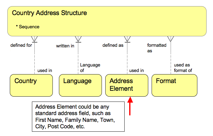Address elements universal modelling tool - the Logical Data Model