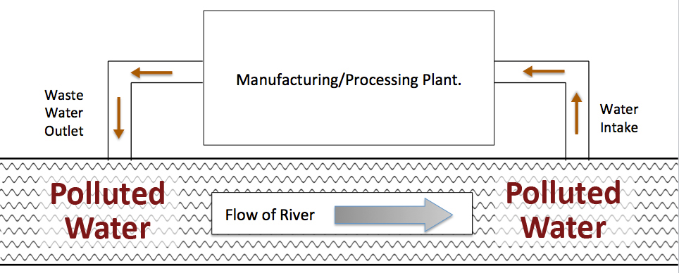 Lateral thinking water flow in industry