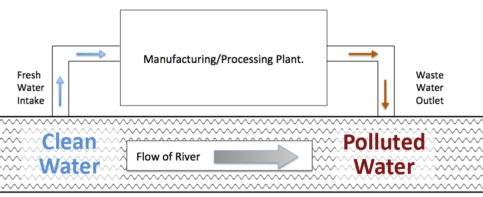 Conventional water flow in industry