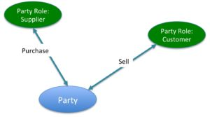 Party Roles of Customer and Supplier