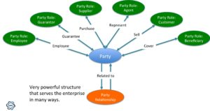 Party and Party Relationship