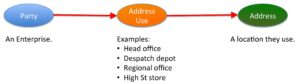 Address Use for an Enterprise