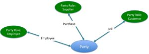 Party Roles of Customer, Supplier and Employee.